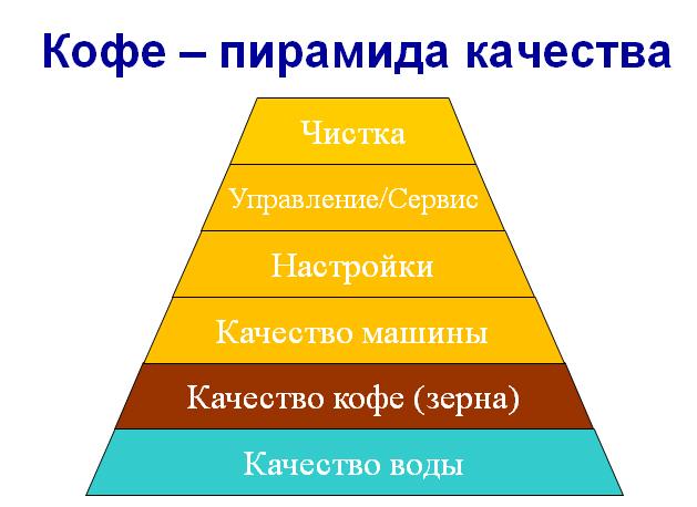 Пирамида качества кофе